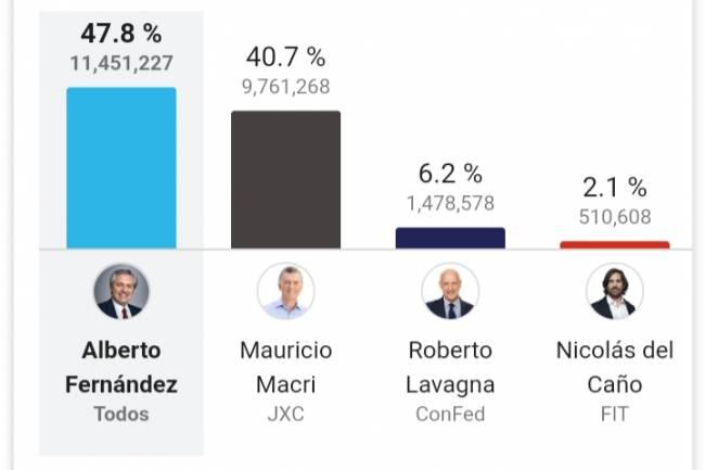 Alberto Fernández Presidente Electo