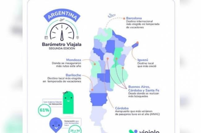 Córdoba, entre los destinos nacionales que más crecieron